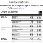 Con il premio ricevuto da ITQF Castellanishop è tra i migliori negozi d'Italia per forniture industriali